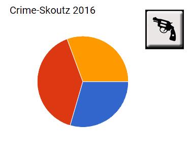 crime-2016